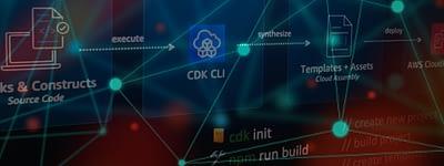 Intro to Amazon Web Services Cloud Development Kit
